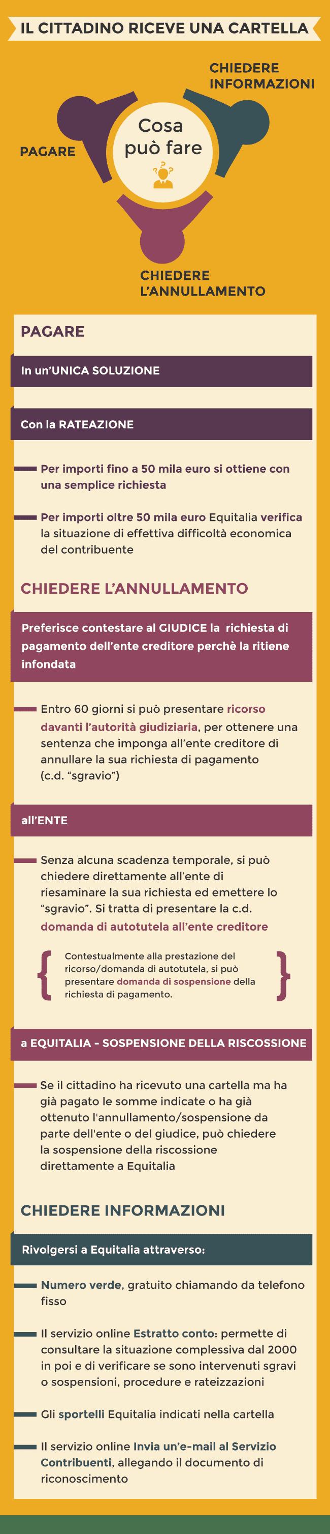Cosa_fare_quando_ricevi_una_cartella_Infografica